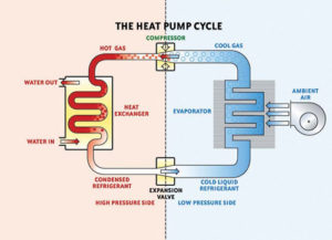 heat-pump-repair-long-island